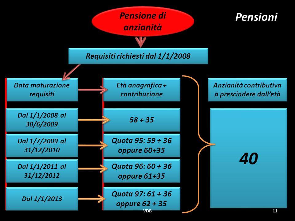 40 Pensioni Pensione di anzianità Requisiti richiesti dal 1/1/2008