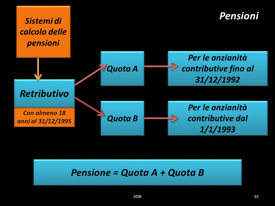 Pensioni Retributivo Pensione = Quota A + Quota B