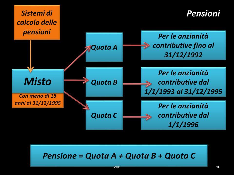 Misto Pensioni Pensione = Quota A + Quota B + Quota C