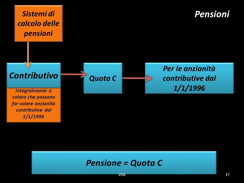Sistemi di calcolo delle pensioni