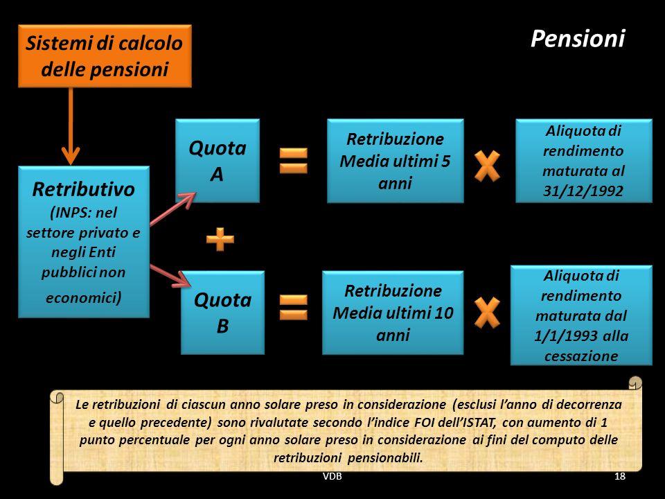 Pensioni Sistemi di calcolo delle pensioni Quota A Retributivo Quota B