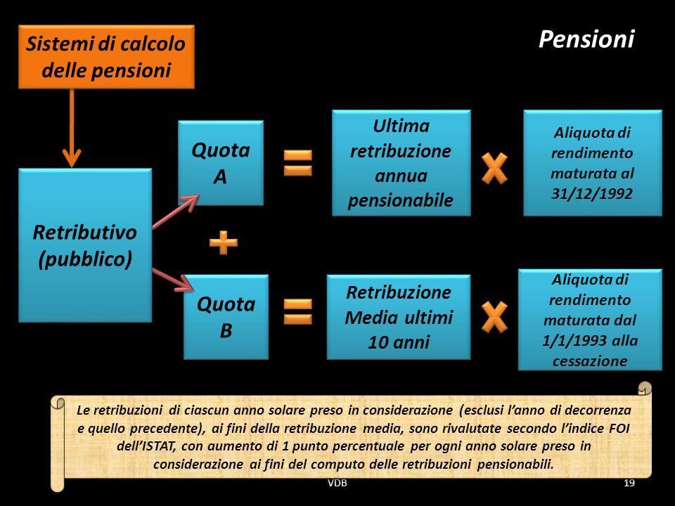 Pensioni Sistemi di calcolo delle pensioni Quota A Retributivo
