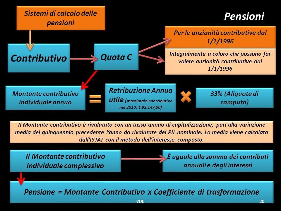 Pensioni Contributivo Quota C