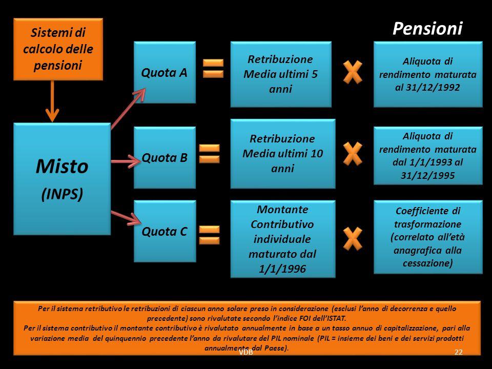 Misto Pensioni (INPS) Sistemi di calcolo delle pensioni Quota A