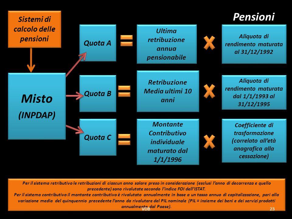 Misto Pensioni (INPDAP) Sistemi di calcolo delle pensioni Quota A