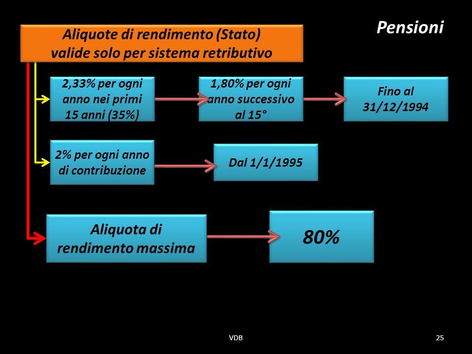 80% Pensioni Aliquote di rendimento (Stato)