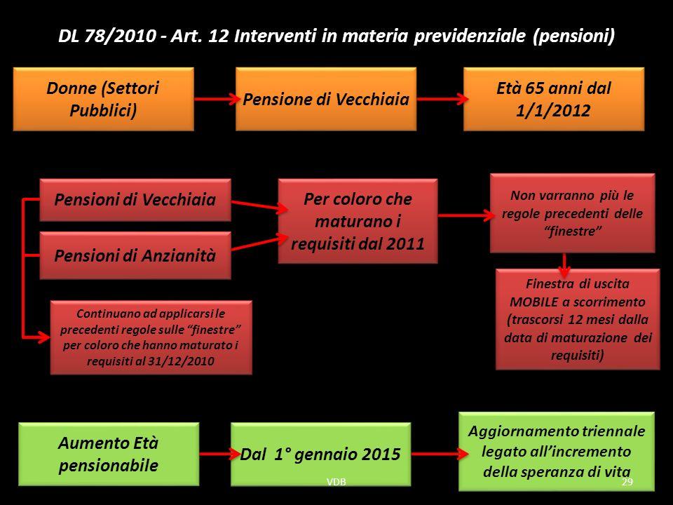 DL 78/2010 - Art. 12 Interventi in materia previdenziale (pensioni)