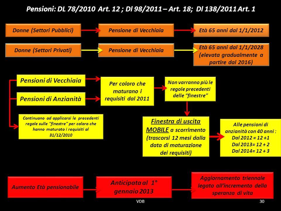 Dipartimento sindacale e ufficio studi ppt scaricare - Finestra mobile pensione ...