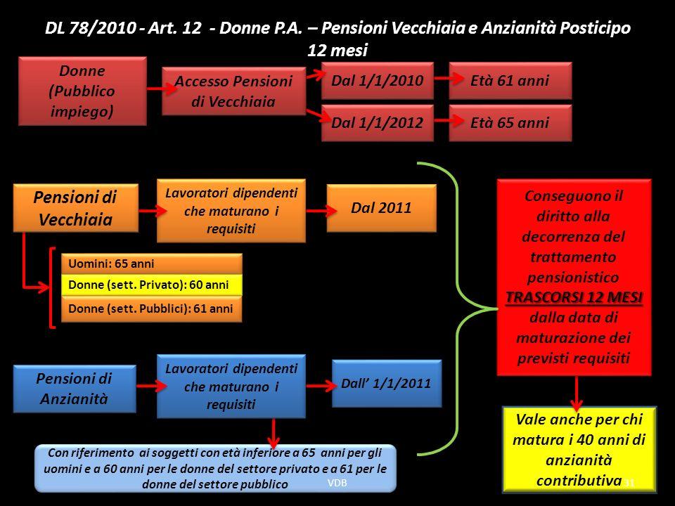 DL 78/2010 - Art. 12 - Donne P.A. – Pensioni Vecchiaia e Anzianità Posticipo 12 mesi