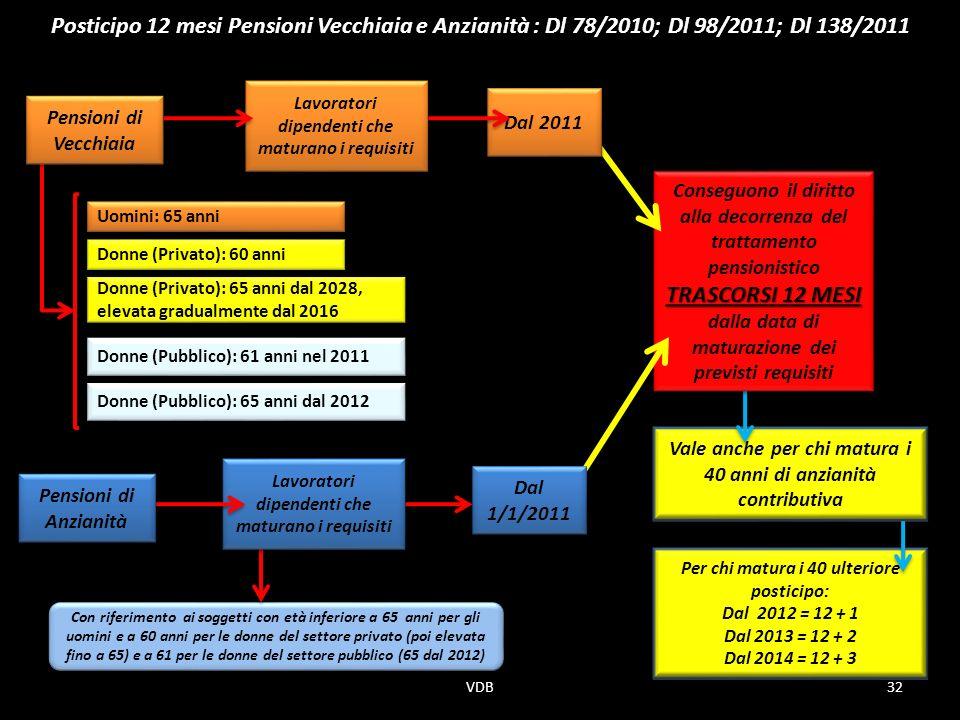 Posticipo 12 mesi Pensioni Vecchiaia e Anzianità : Dl 78/2010; Dl 98/2011; Dl 138/2011