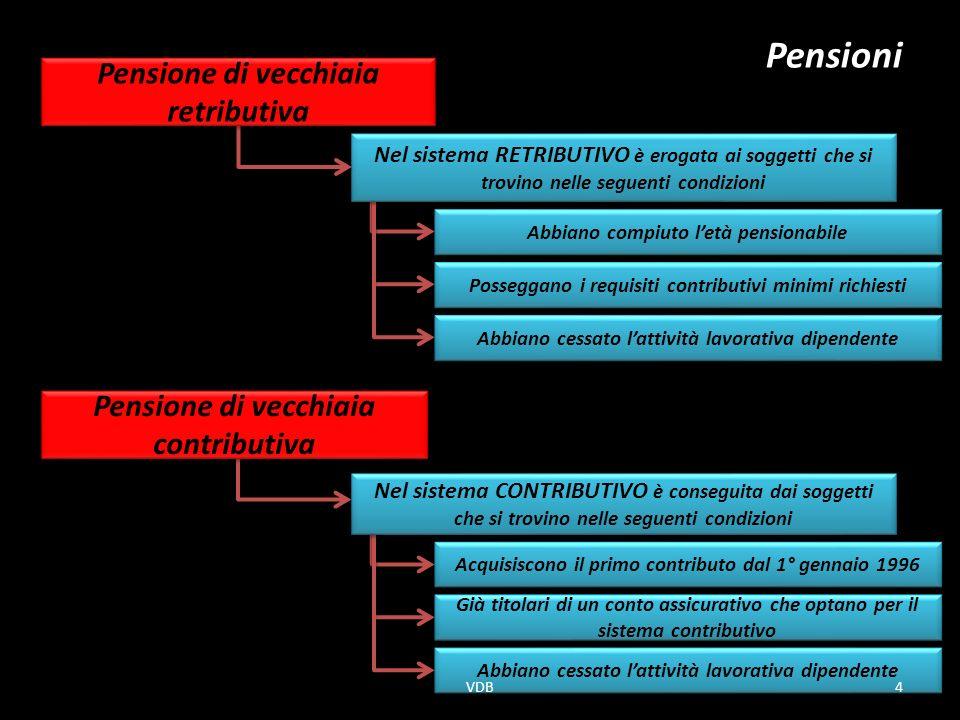 Pensioni Pensione di vecchiaia retributiva