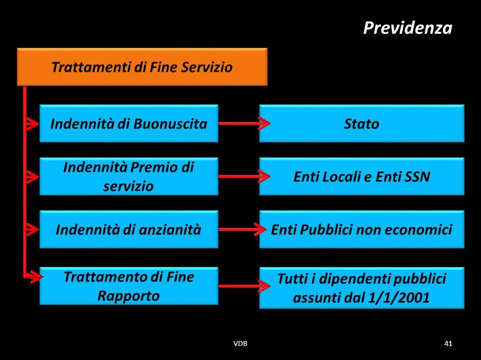 Previdenza Enti Locali e Enti SSN Stato Enti Pubblici non economici