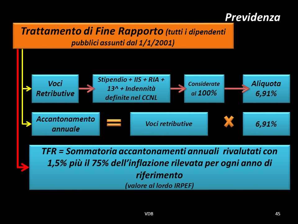 Previdenza Trattamento di Fine Rapporto (tutti i dipendenti pubblici assunti dal 1/1/2001) Voci Retributive.