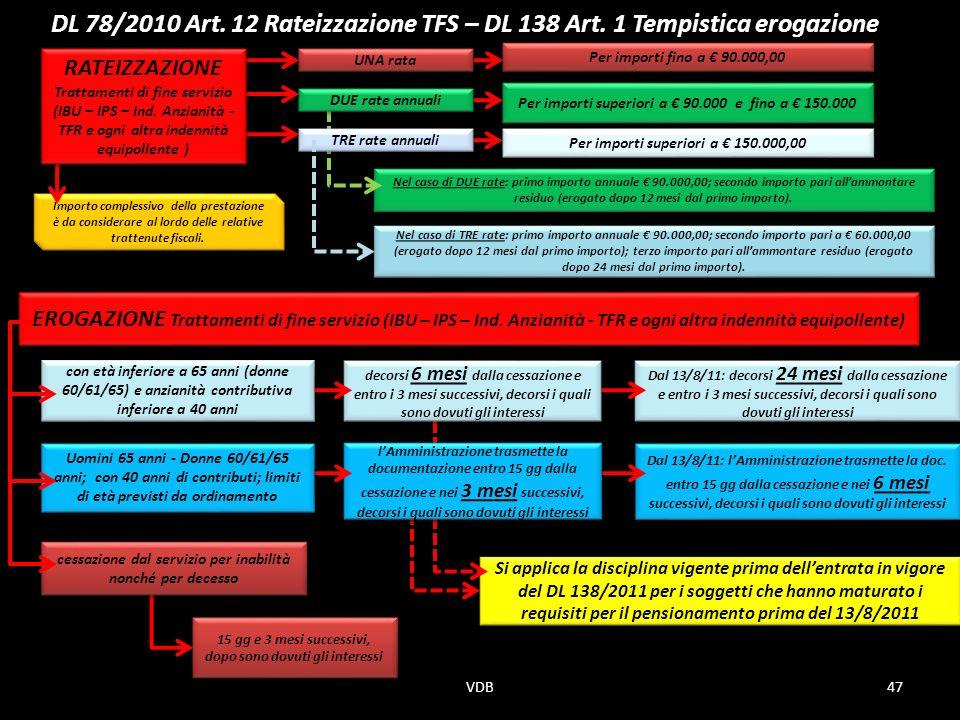 DL 78/2010 Art. 12 Rateizzazione TFS – DL 138 Art