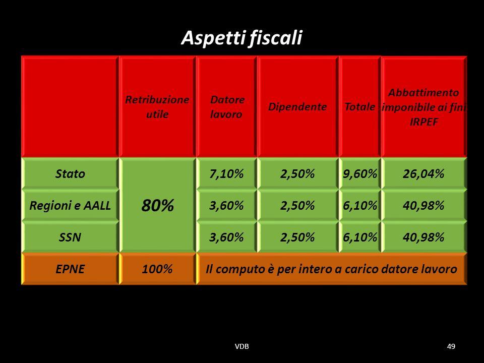 Aspetti fiscali 80% Stato 7,10% 2,50% 9,60% 26,04% Regioni e AALL