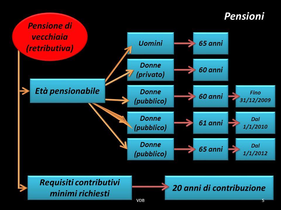 Pensioni Pensione di vecchiaia (retributiva) Età pensionabile