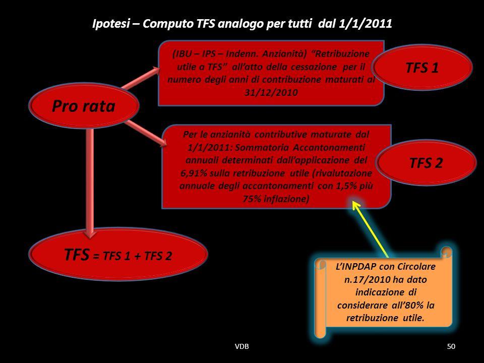 Ipotesi – Computo TFS analogo per tutti dal 1/1/2011
