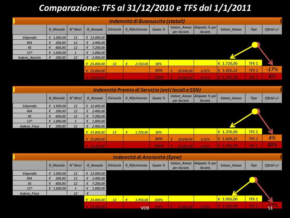 Comparazione: TFS al 31/12/2010 e TFS dal 1/1/2011