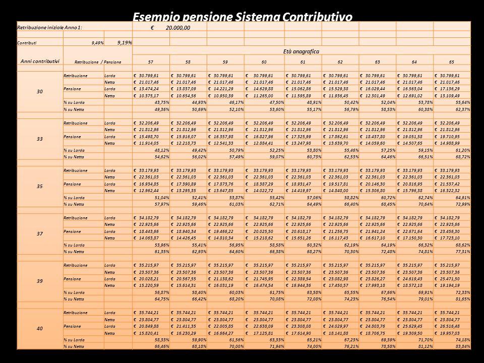 Esempio pensione Sistema Contributivo