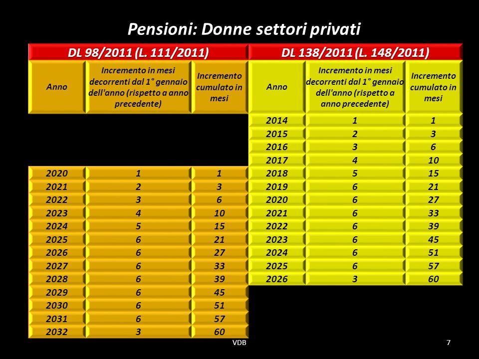 Pensioni: Donne settori privati