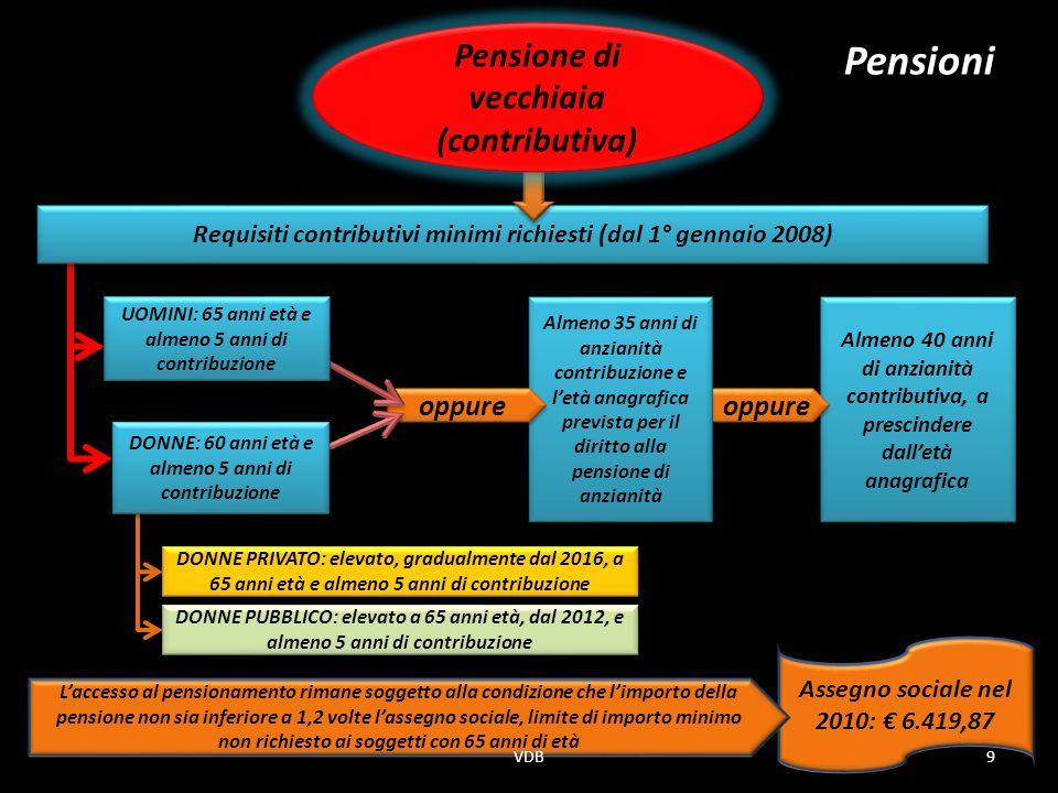 Pensioni Pensione di vecchiaia (contributiva) oppure oppure