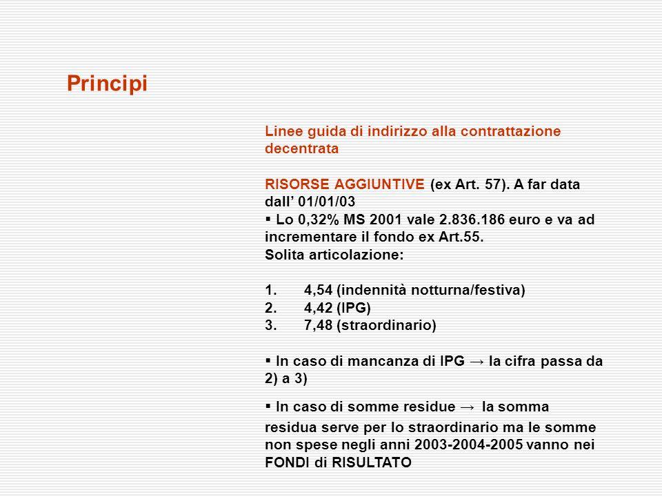 Principi Linee guida di indirizzo alla contrattazione decentrata