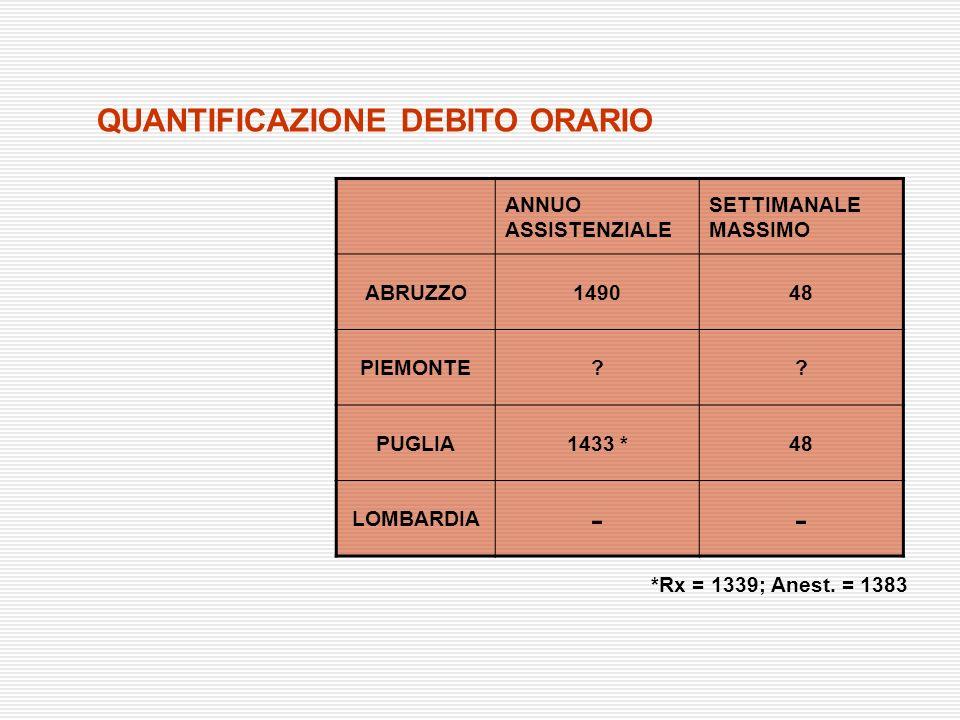 - QUANTIFICAZIONE DEBITO ORARIO ANNUO ASSISTENZIALE