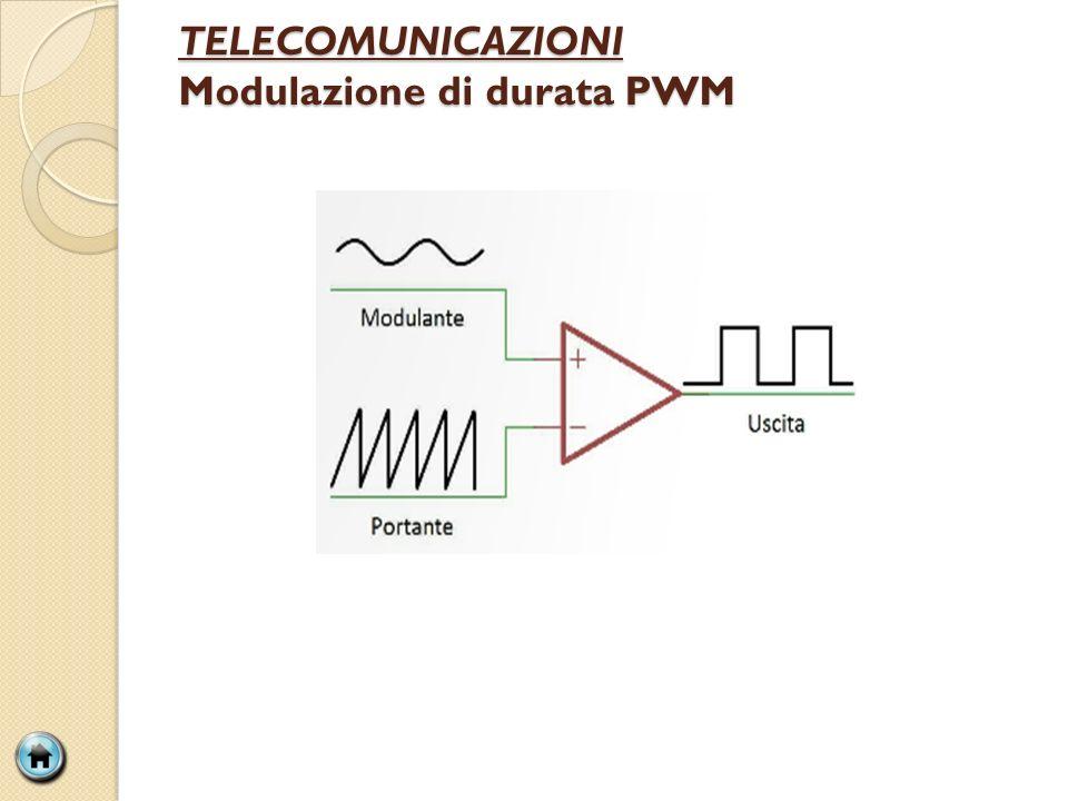 TELECOMUNICAZIONI Modulazione di durata PWM