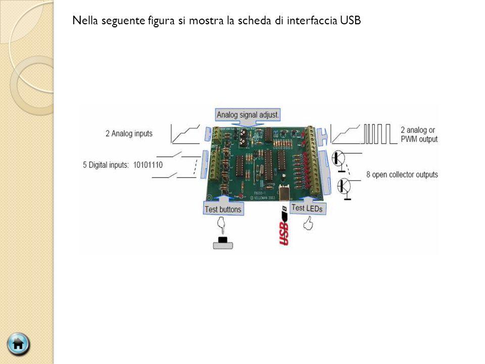 Nella seguente figura si mostra la scheda di interfaccia USB