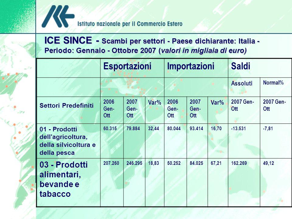 ICE SINCE - Scambi per settori - Paese dichiarante: Italia - Periodo: Gennaio - Ottobre 2007 (valori in migliaia di euro)