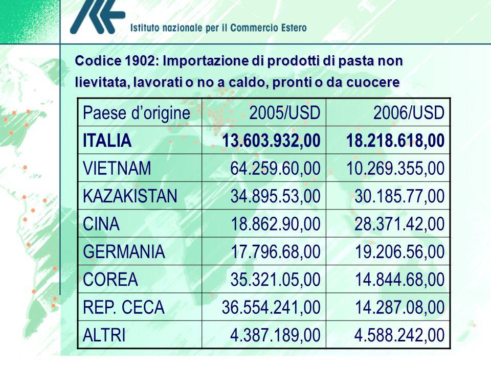 Paese d'origine 2005/USD 2006/USD ITALIA 13.603.932,00 18.218.618,00