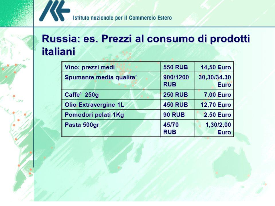 Russia: es. Prezzi al consumo di prodotti italiani