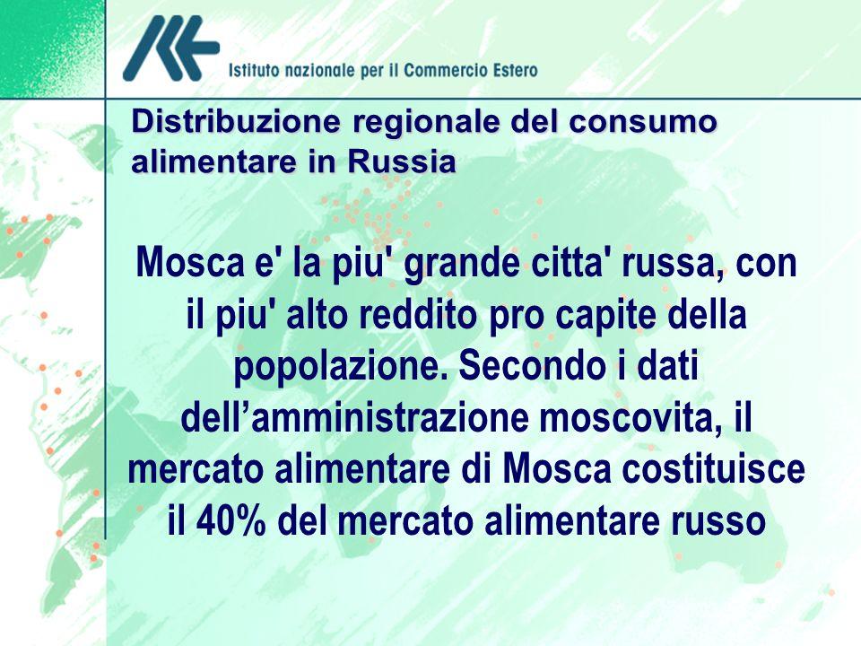 Distribuzione regionale del consumo alimentare in Russia