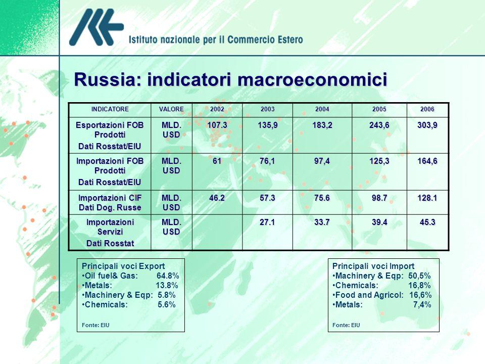 Russia: indicatori macroeconomici
