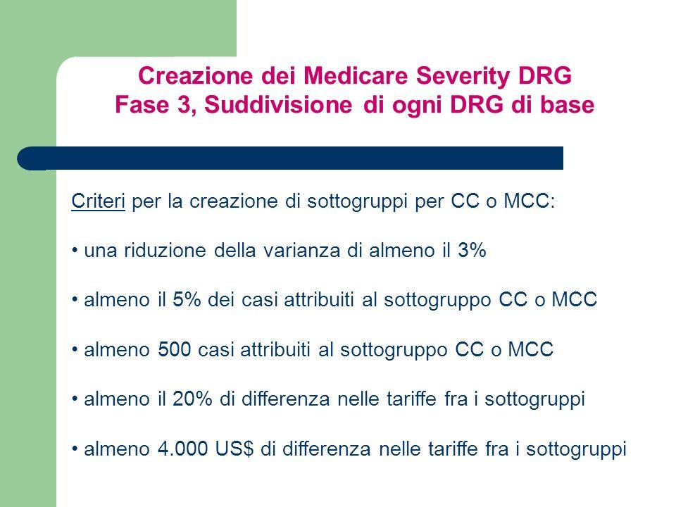 Creazione dei Medicare Severity DRG