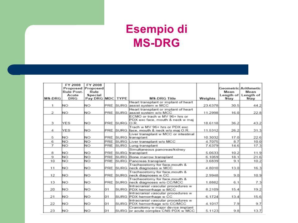 Esempio di MS-DRG