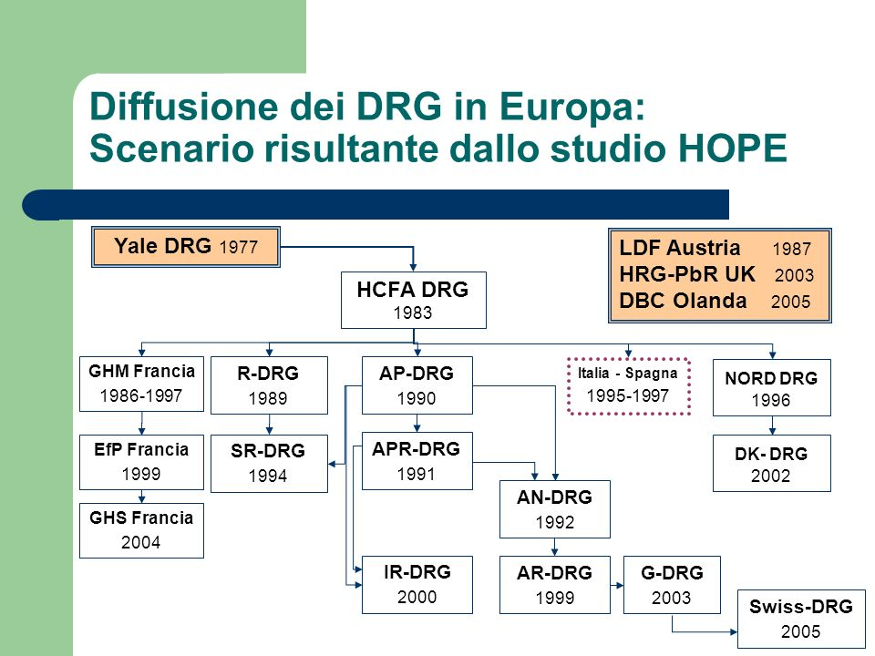 Diffusione dei DRG in Europa: Scenario risultante dallo studio HOPE