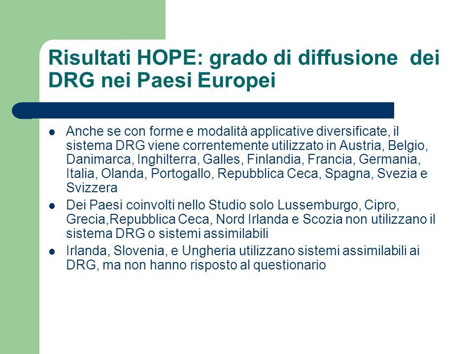 Risultati HOPE: grado di diffusione dei DRG nei Paesi Europei