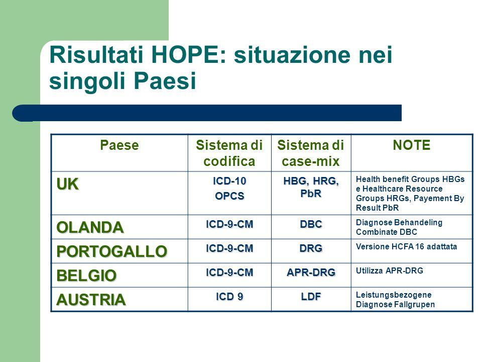 Risultati HOPE: situazione nei singoli Paesi