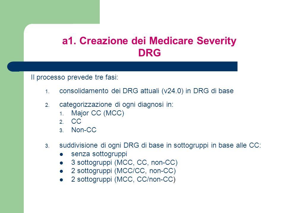 a1. Creazione dei Medicare Severity DRG