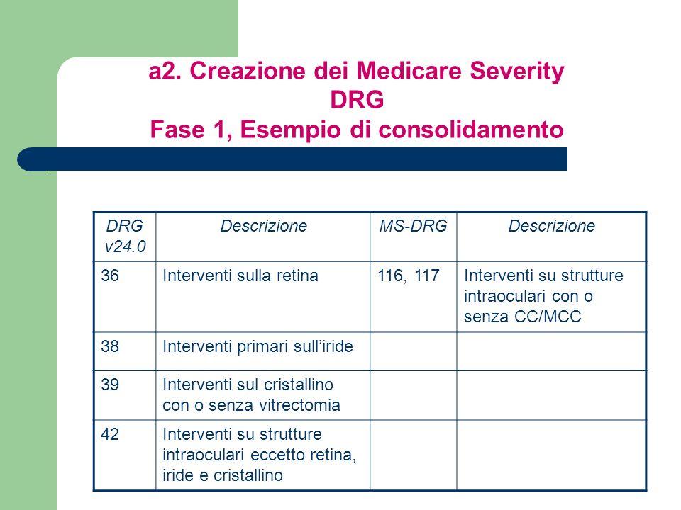 a2. Creazione dei Medicare Severity DRG