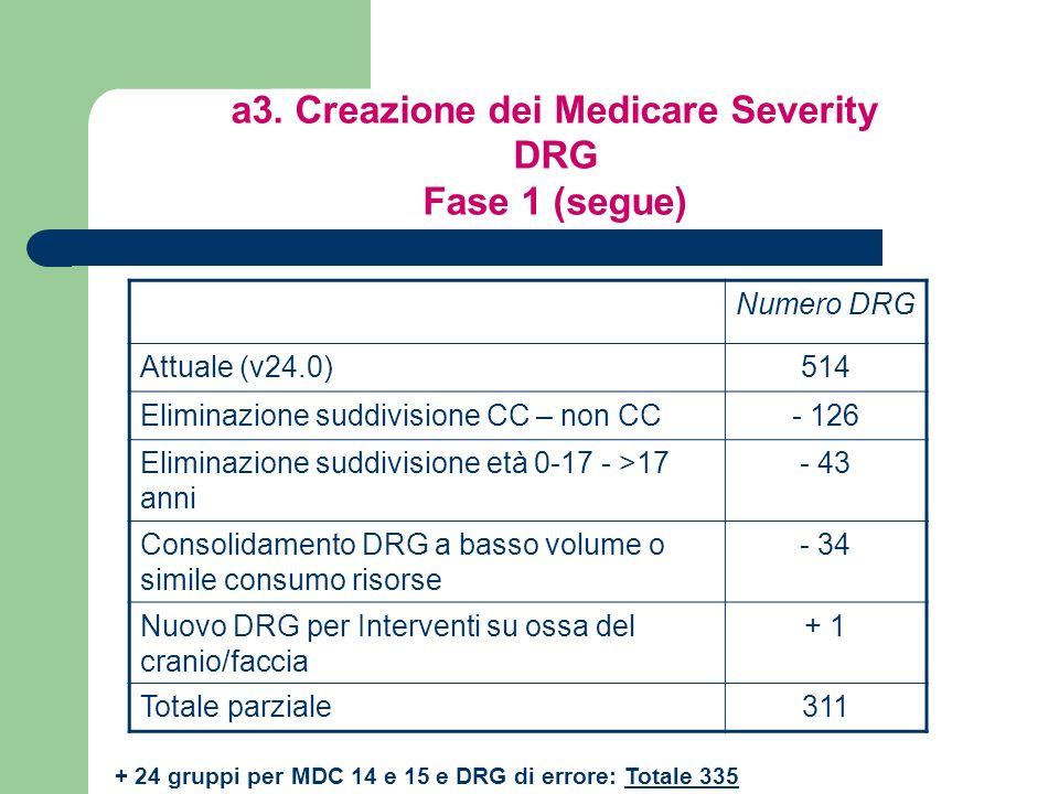 a3. Creazione dei Medicare Severity DRG