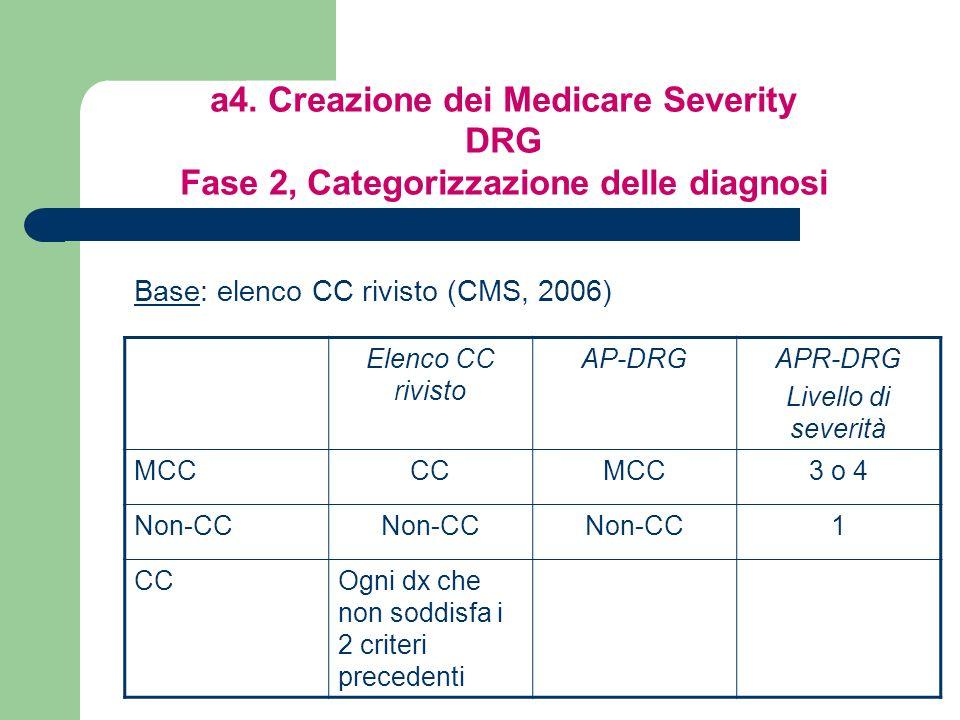a4. Creazione dei Medicare Severity DRG