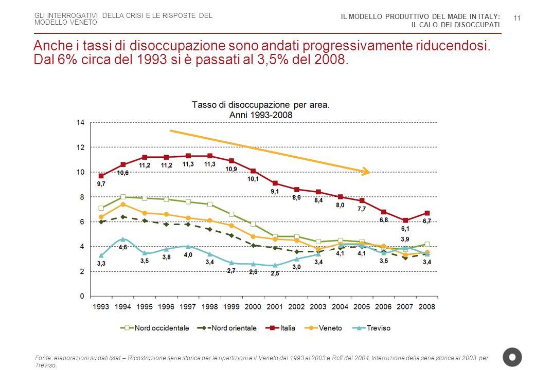 Dal 6% circa del 1993 si è passati al 3,5% del 2008.