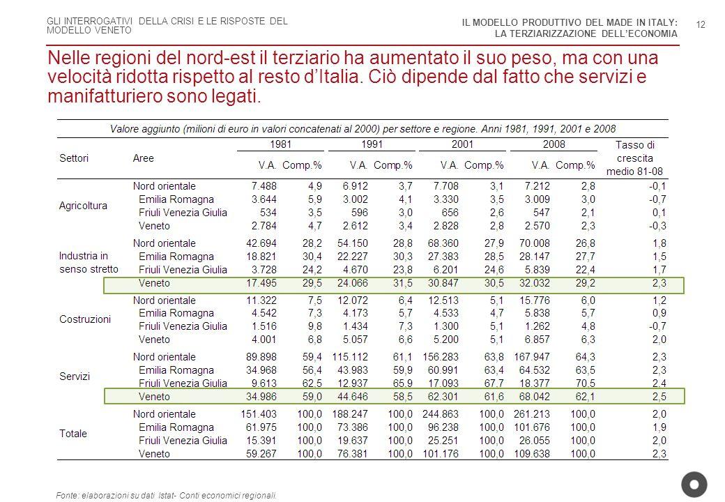 IL MODELLO PRODUTTIVO DEL MADE IN ITALY: