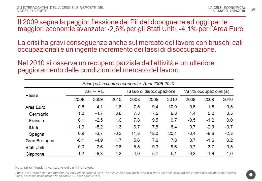 LA CRISI ECONOMICA: IL BILANCIO 2009-2010. 26.