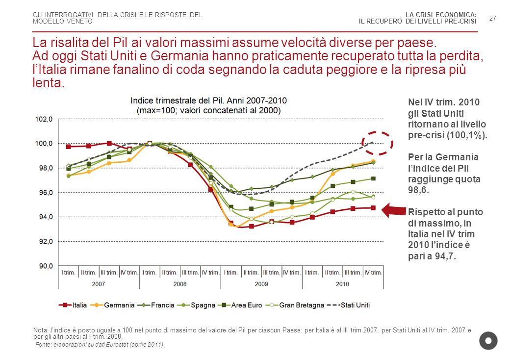 LA CRISI ECONOMICA: IL RECUPERO DEI LIVELLI PRE-CRISI.