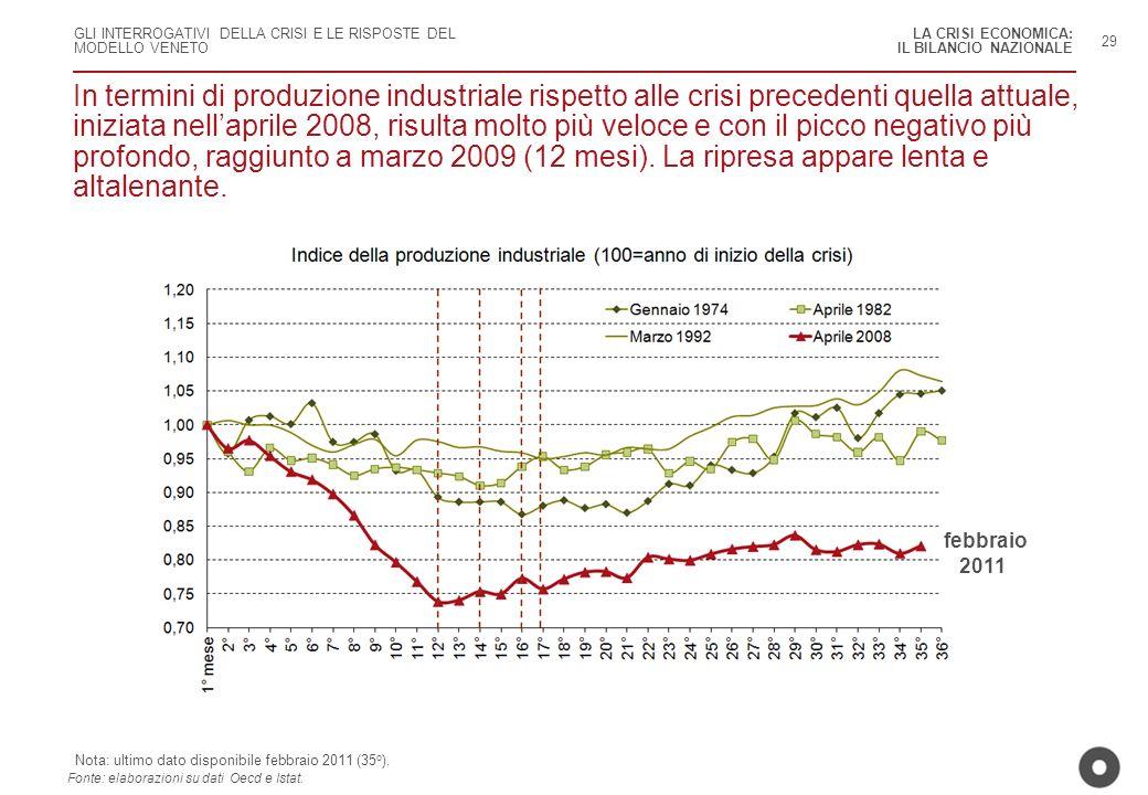 LA CRISI ECONOMICA: IL BILANCIO NAZIONALE. 29.