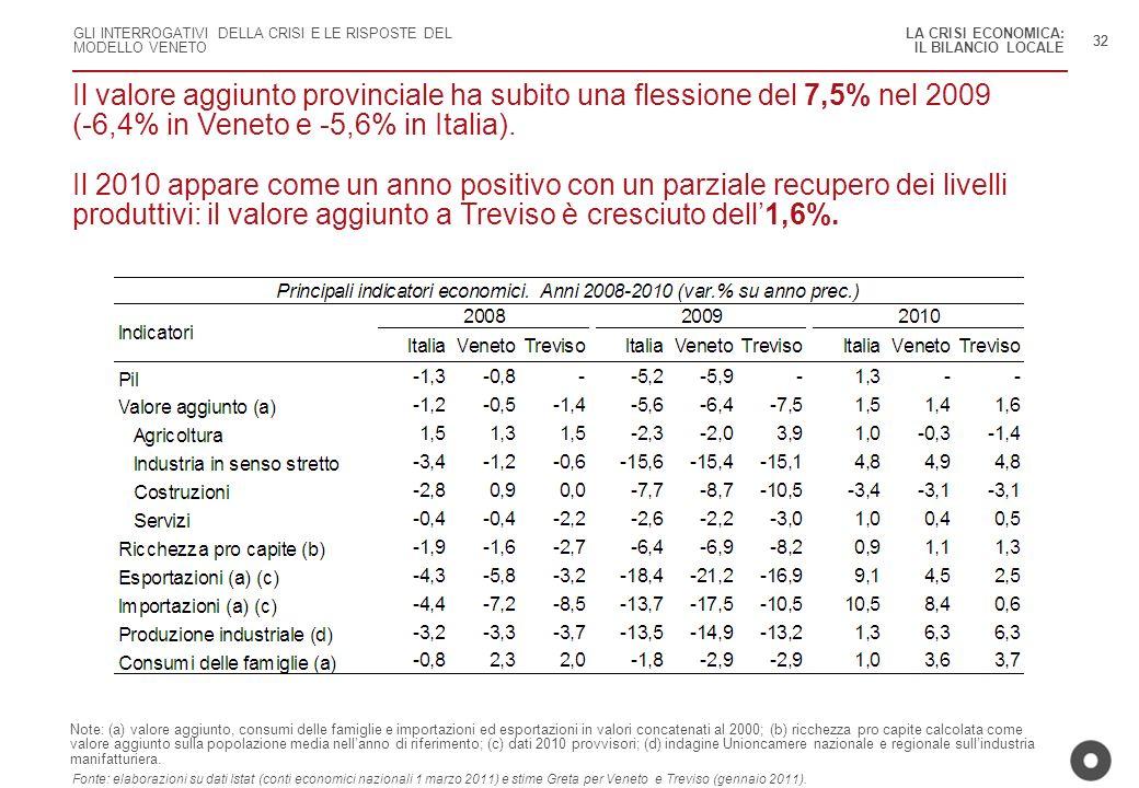 LA CRISI ECONOMICA: IL BILANCIO LOCALE. 32.