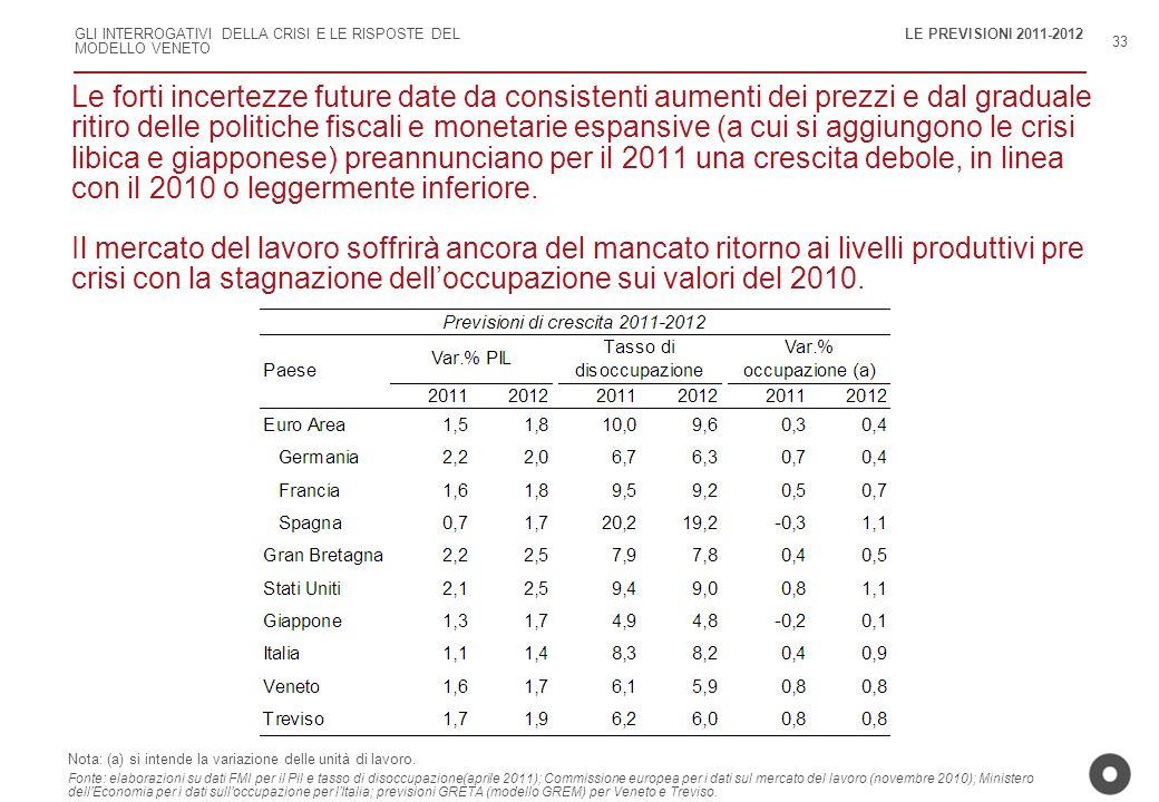 LE PREVISIONI 2011-2012 33.